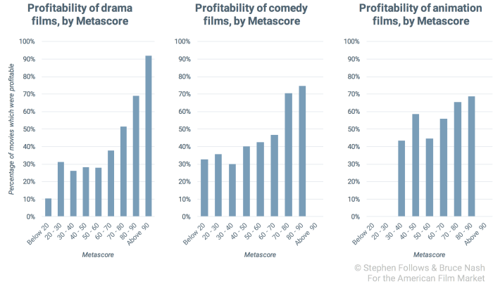 good-movie-profitability-least-correlated