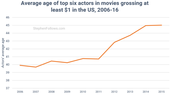 age-of-actors-by-movie-release-year