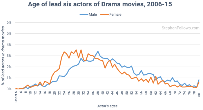 age-of-actors-in-drama