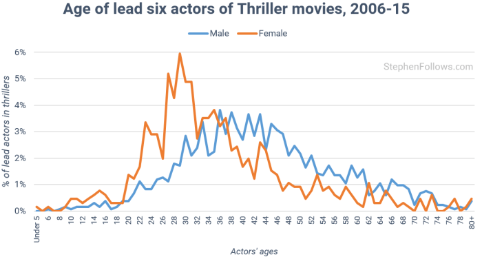 age-of-actors-in-thrillers