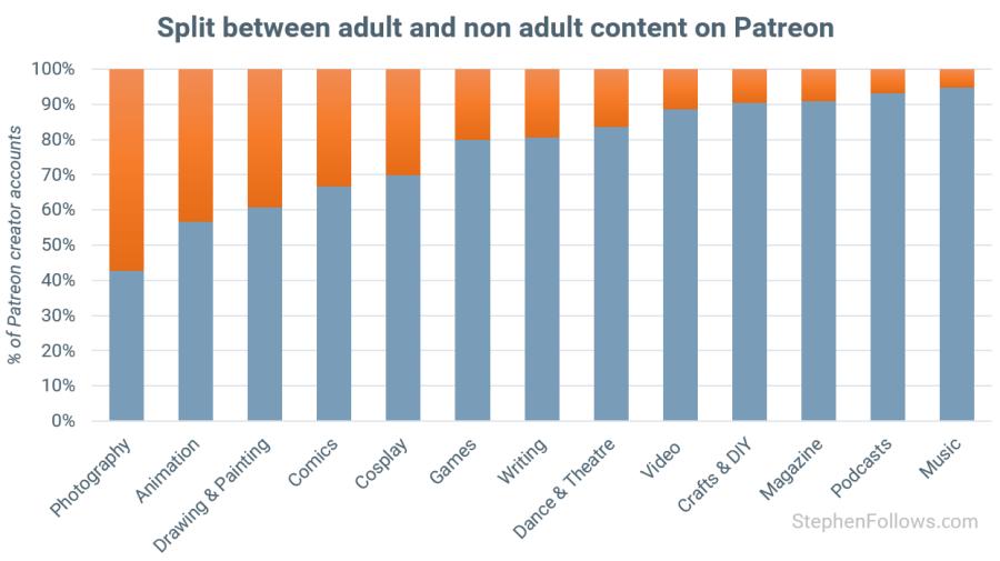 A data dive into Patreon   Stephen Follows