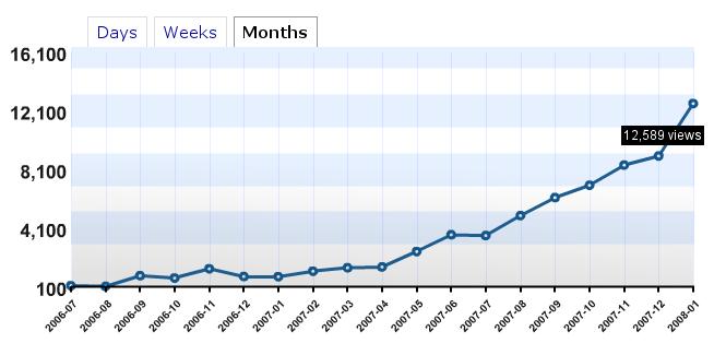 blog-stats-jan-08.png