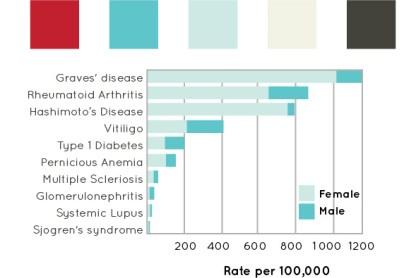 diabetes-bar-chart