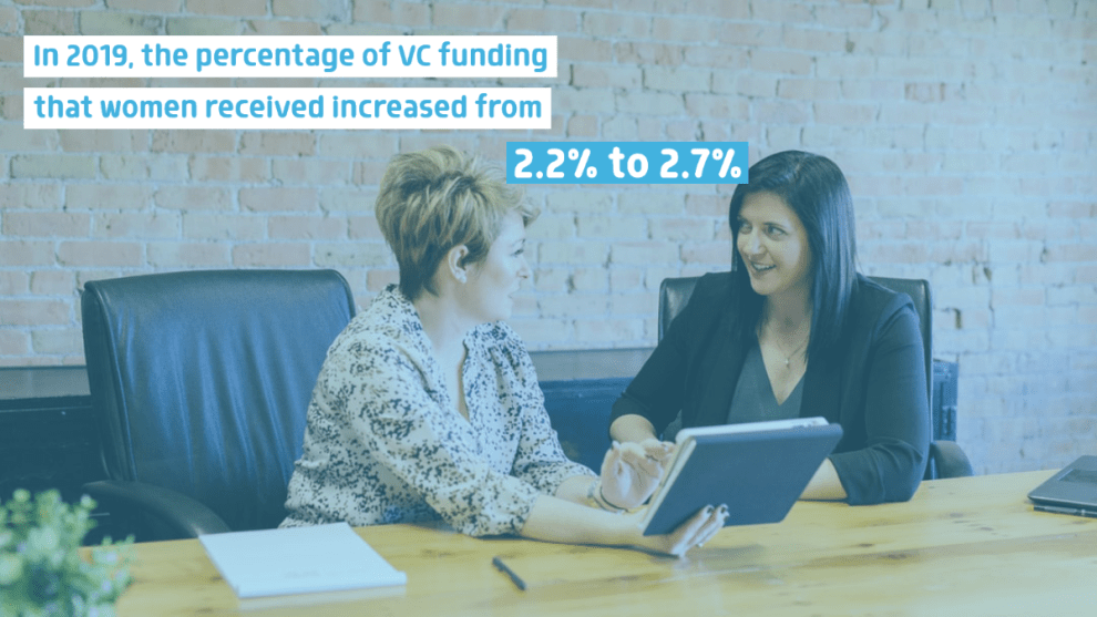 In 2019, the percentage of venture capital funding that female founders received increased from 2.2% to 2.7%