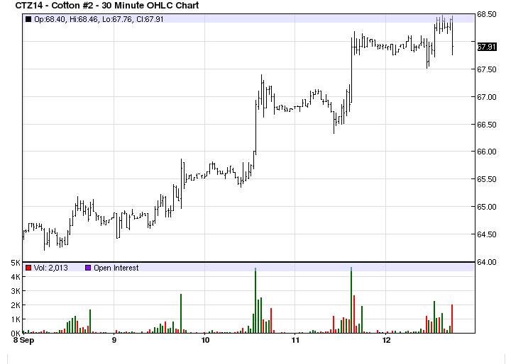 Cotton Snapshot – For Week Ending: 9/12/2014