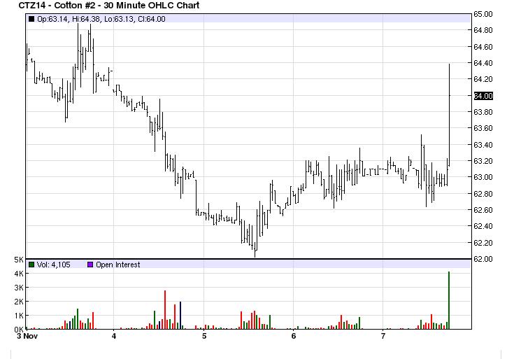 Cotton Snapshot – For Week Ending: 11/7/2014