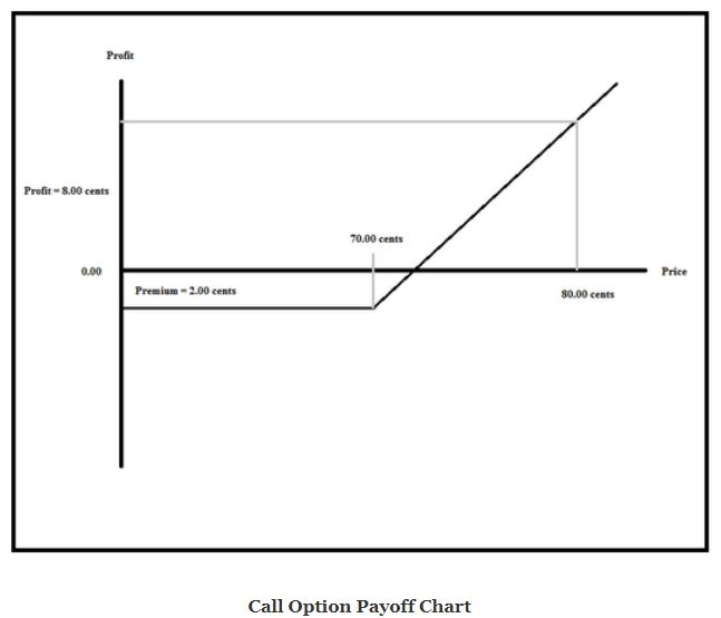Buy a Call: What Does It Mean?