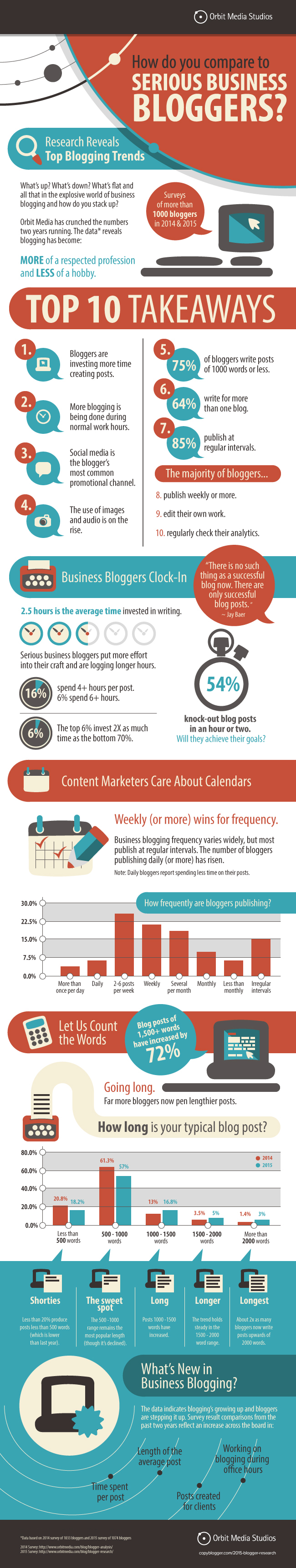 How Do You Compare to Serious Business Bloggers? [Infographic]