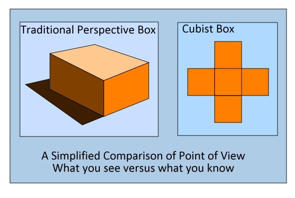 Designing a Cubist Box