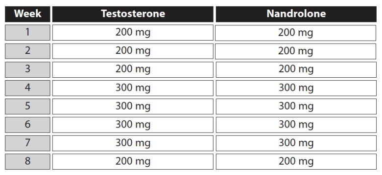 Nandrolone and Testosterone only Cycle