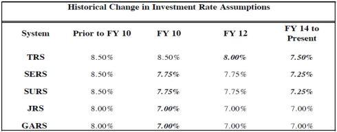 Investment Rate Assumption