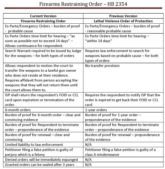 Comparison Chart FRO