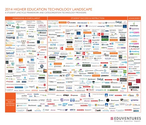 Higher Ed tech landscape