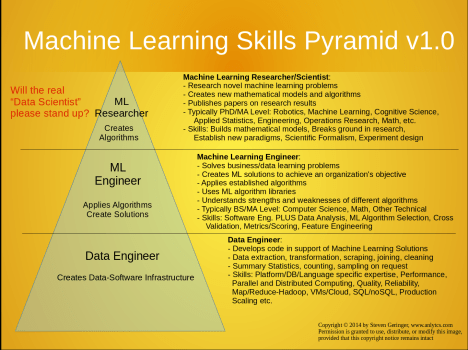 machine learning skills