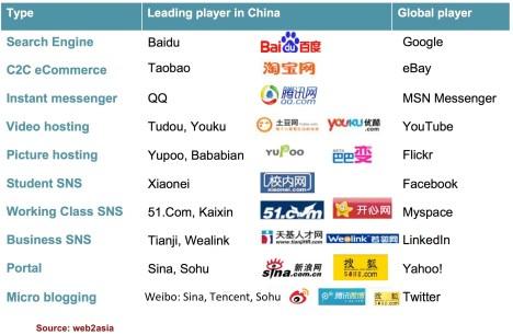 China Vs US players 2