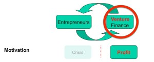 Finance plus Entreprenuers