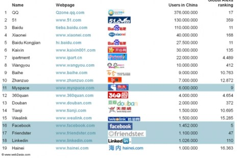 Social Network Services in China