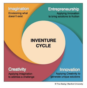 Inventure Cycle