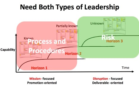 both types of leadership 2
