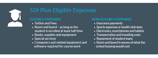 Eligible Tax Deductions