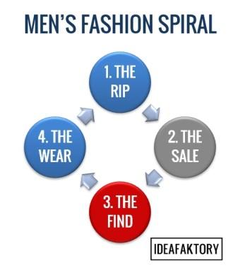 men's fashion spiral - ideafaktory.com