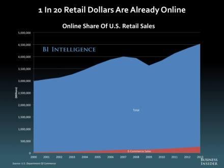 apple facebook payments showdown v2 business insider retail dollars
