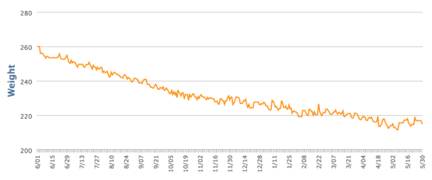 MyFitnessPal graph showing my weight trending downward over the last year