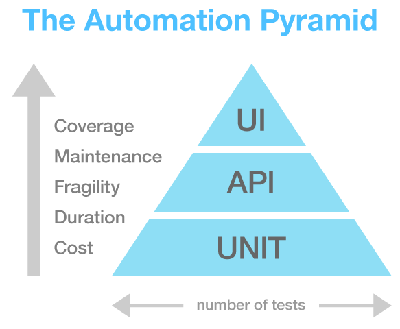 The Test Automation Period, with unit tests at the base, then building to API and finally UI tests.
