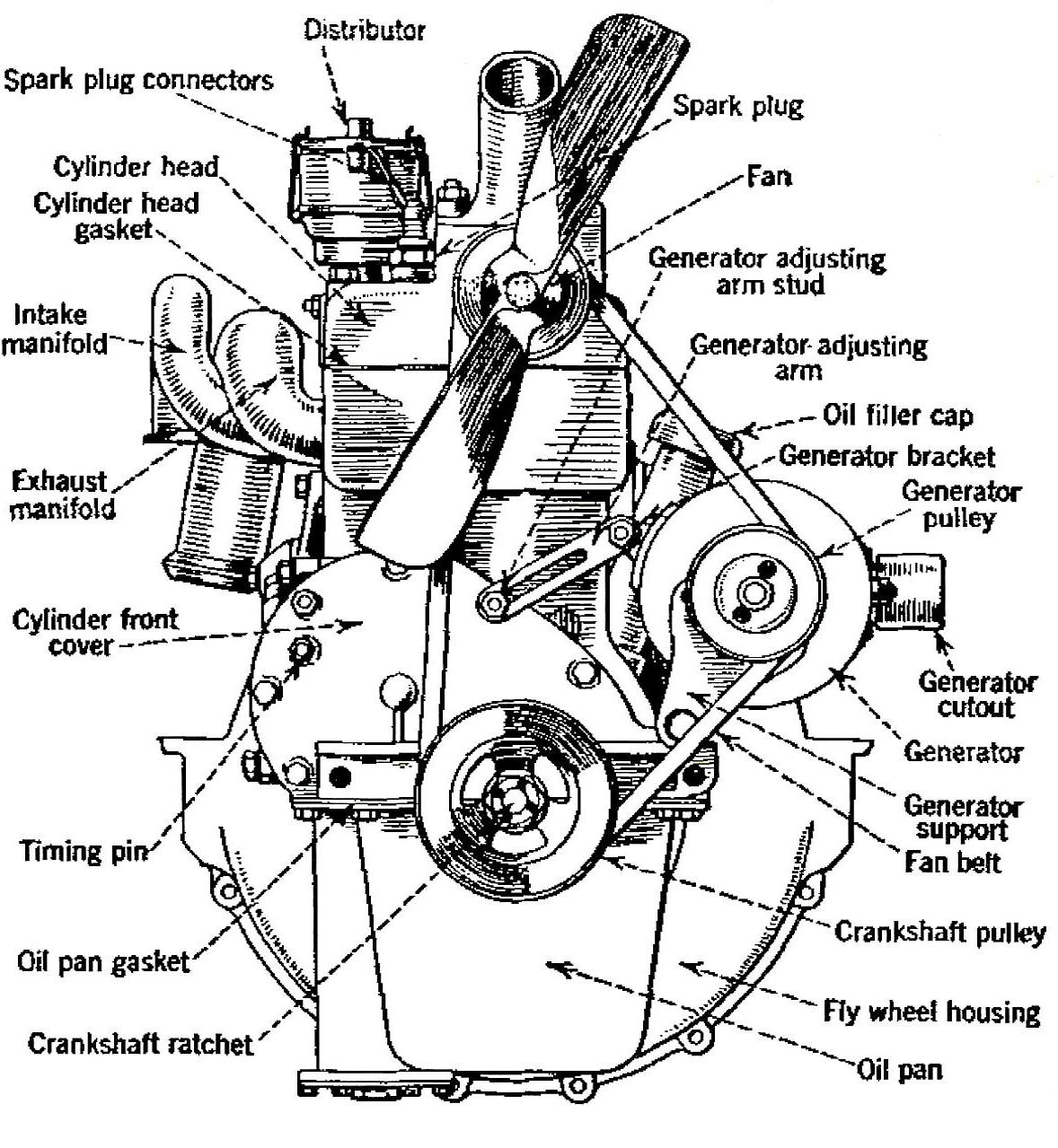 Ford Engine Oiling System Diagram