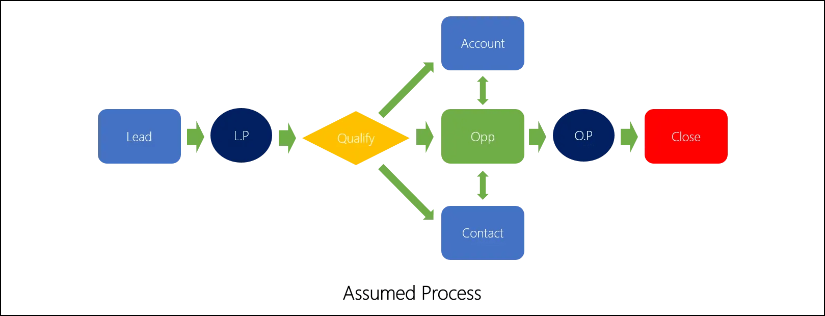 Dynamics 365 – Pivoting Sales for Account Based Marketing