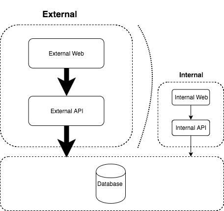 Symmetric architecture with external load diagram