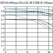 Canon 100-400 IS USM - MTF chart
