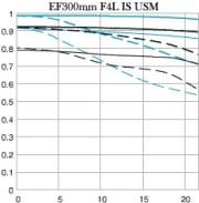 Canon 300 f4 IS USM - MTF chart