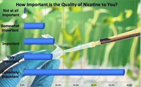 Chart on nicotine quality