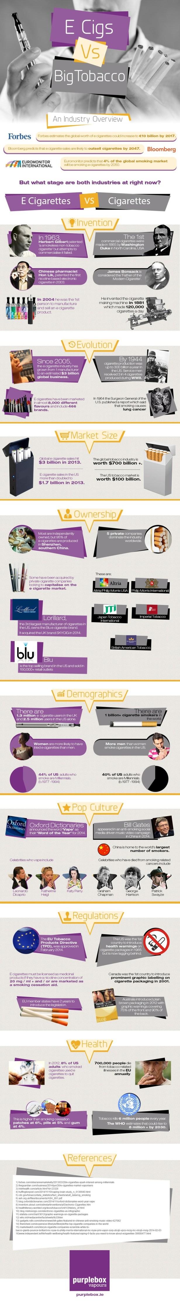 E Cigs vs Big Tobacco Infographic