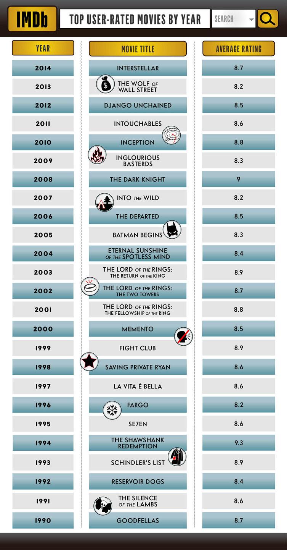 Charts Filme
