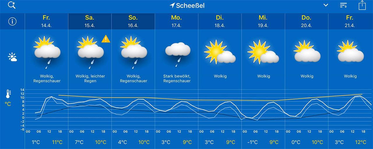 Wetter Nächsten Wochen