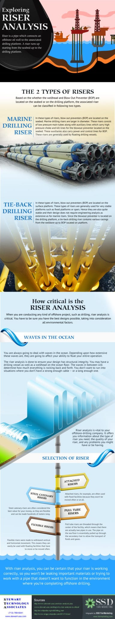 riser analysis infographic march 2014