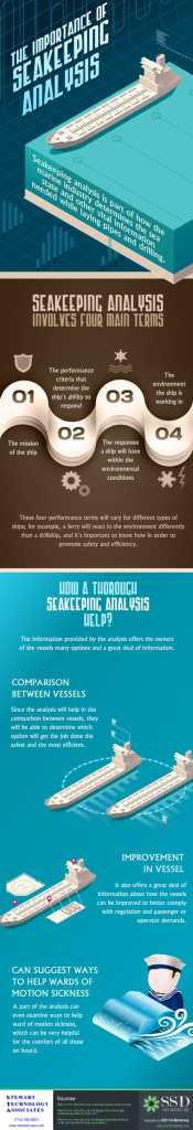 Seakeeping Analysis Infographic July 2014