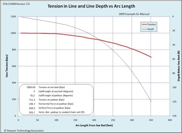 Plot of Line Tension (Left y-axis) and Line Depth Below Sea Bed (Right y-axis) vs. Line Arc Length Measured from the Sea Bed