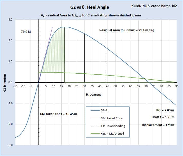 GZ Curve for Crane Barge, from STA HYDOSTAB
