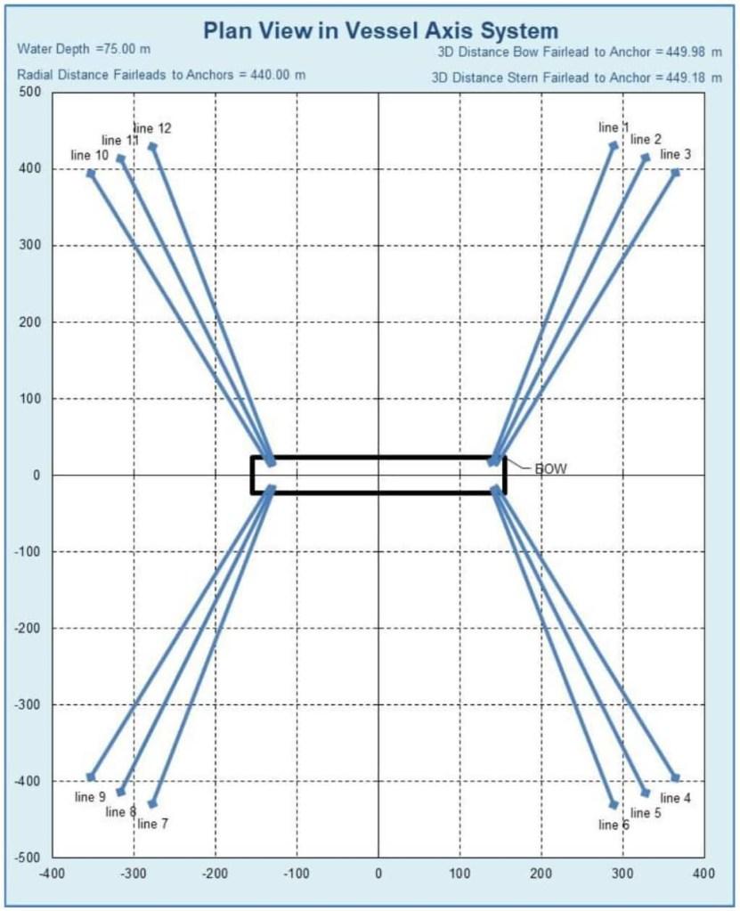 FPSO Plan View Mooring Systen, Excel