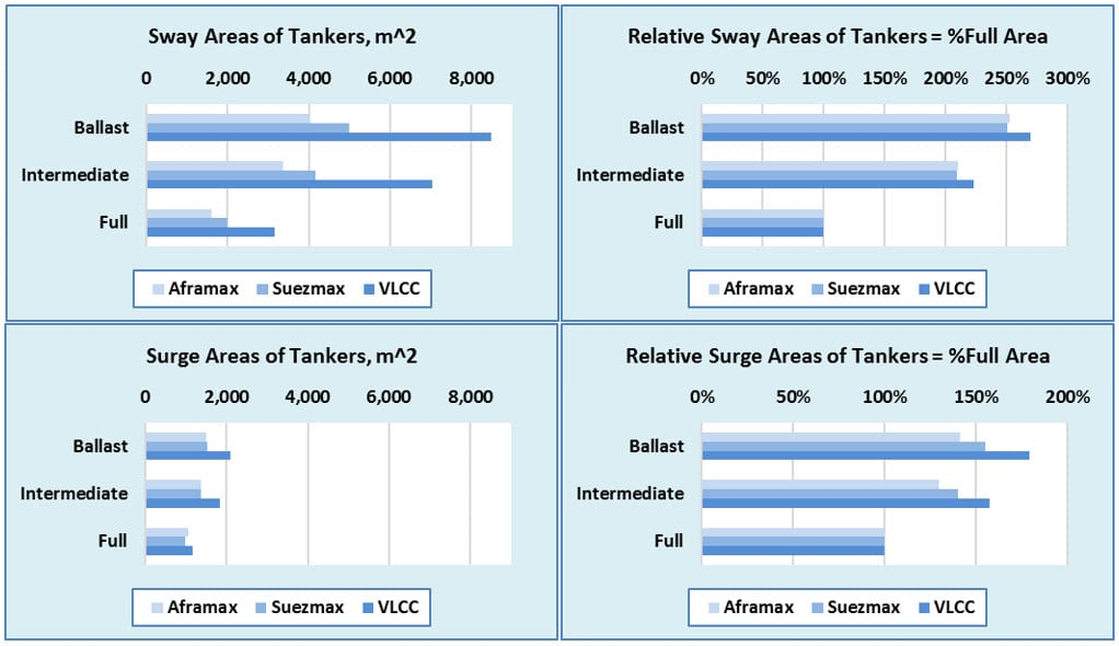Wind areas of tankers