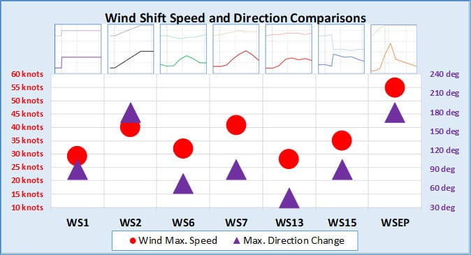 Wind shift speed and direction comparison for squalls