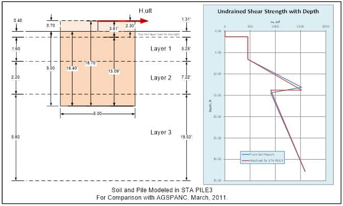 3-Layer Soil Undrained Shear Strength Profile for Submarine Pipeline Start-Up Suction Pile