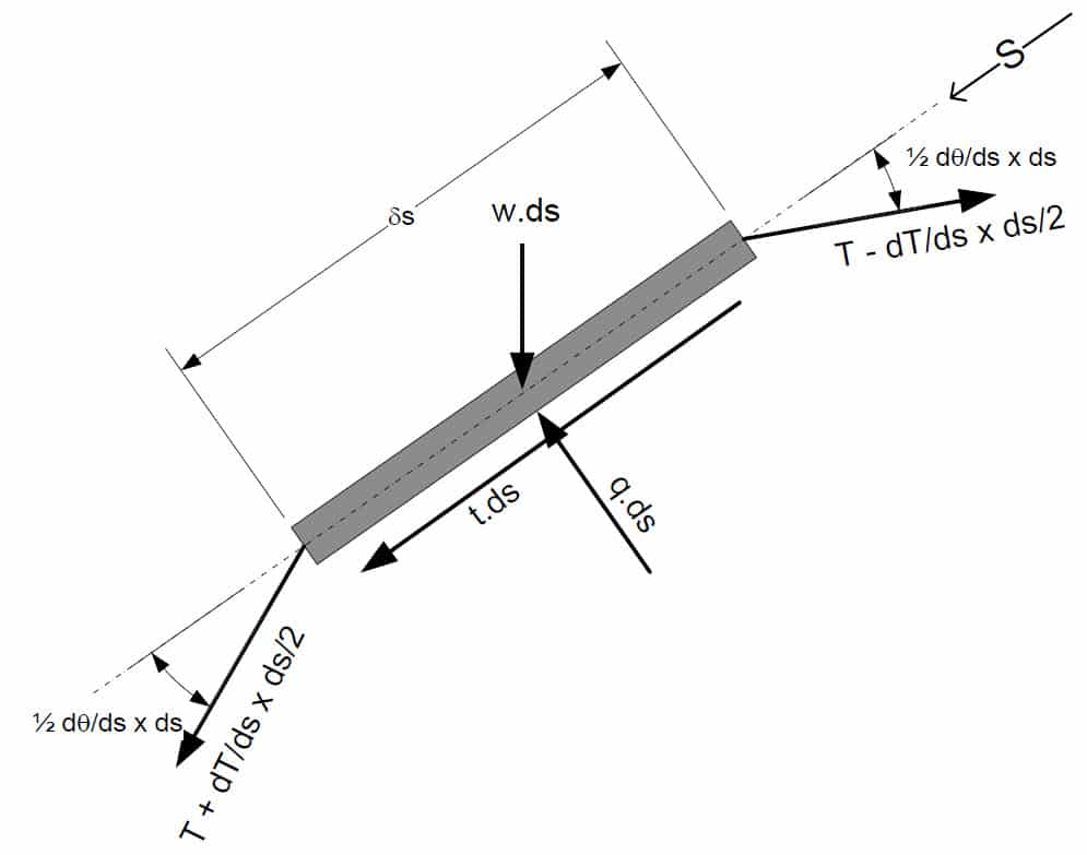 Chain Finite Element Static Force Balance in Seabed Soil