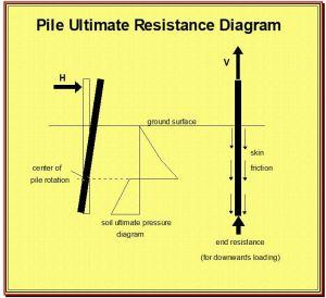 Pile Anchor Failure Mechanisms