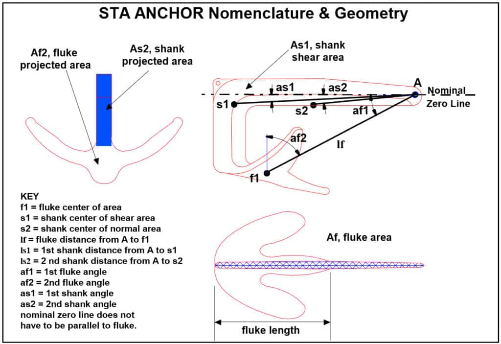 STA ANCHOR Nomenclature and Geometry of Fluke and Shank Areas