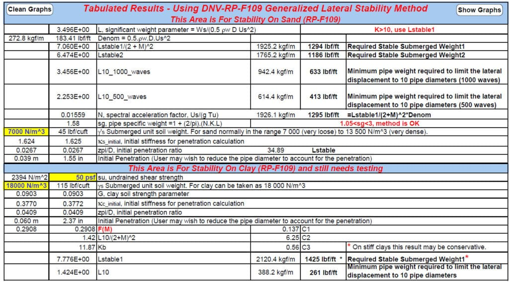 STA BOTSTAB Input and Second Results for Submarine Pipeline On-Bottom Stability