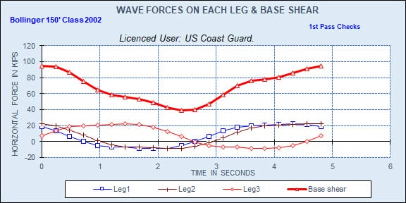 STA LIFTBOAT Wave Forces at Each Leg and Base Shear During Wave Cycle